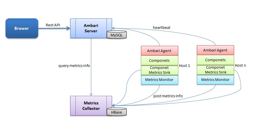 ambari架构图
